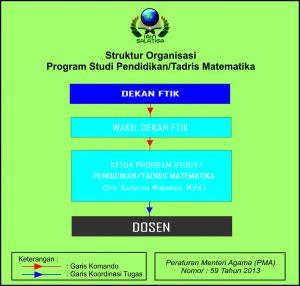 Struktur organisasi Tadris Matematika IAIN Salatiga